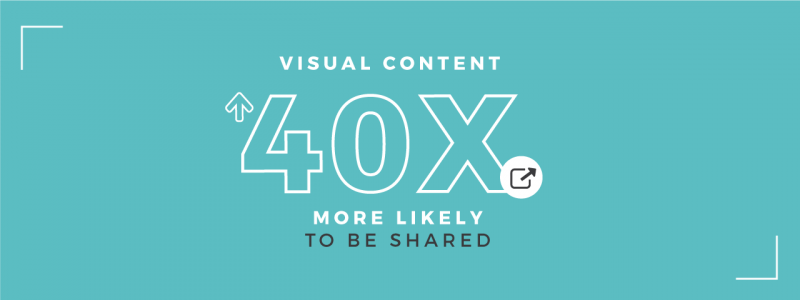 Visual Content is 40 times more likely to be shared