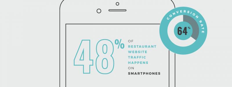 48% of Restaurant website traffic happens on smartphoones