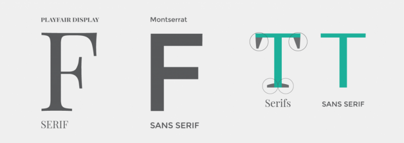 What is the difference between Serif and Sans Serif Fonts ...