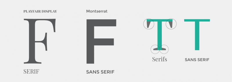 The difference between serif and sans serif fonts illustrated