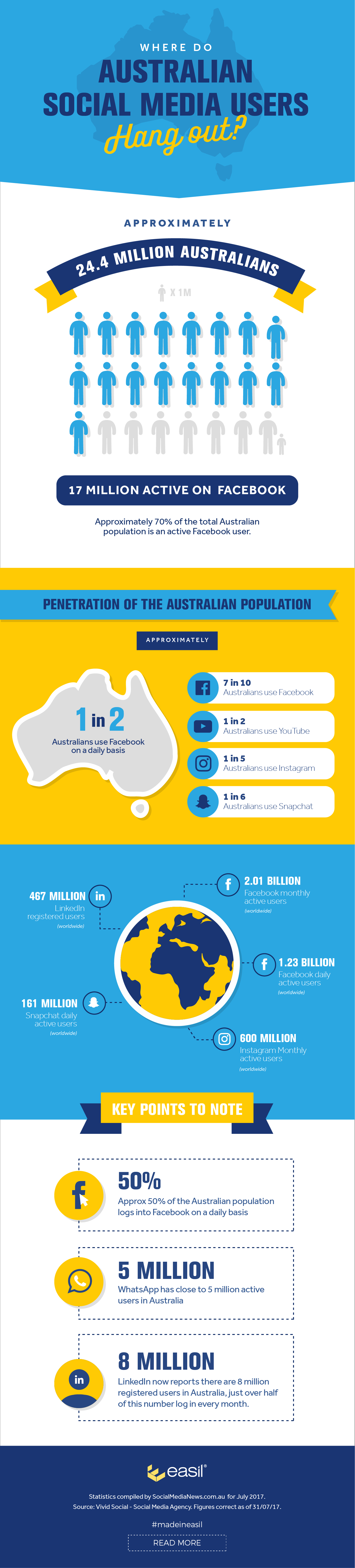 Australian Social media users - stats about where they hang out infographic